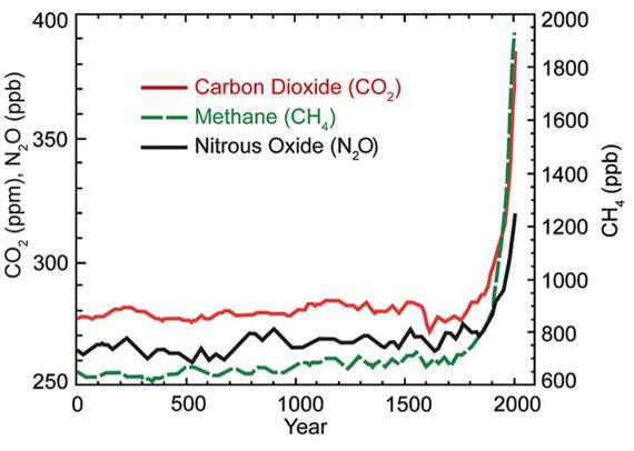 Ugljen-dioksid (PPM), metan (PPB) i azot-oksid (PPM) u atmosferi od 1750 naovamo. Pre Industrijske revolucije, nivoi CO2 su dugo bili na stabilnih 280 PPM. Sada je su iznad 400 PPM. Nivoi CO2 nisu bili toliko visoki najmanje 2 miliona godina