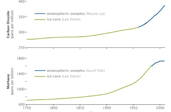 Nivoi ugljen-dioksida i metana u atmosferi od 1750. (NASA, zasnovano na podacima NOOA Laboratorije za Paleoklimatologiju i istraživanje Zemljinih sistema