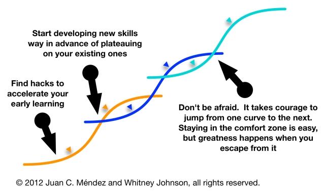 Kriva učenja - strpljenje i upornost se isplate, čak i ako nailazite na povremene zastoje, pa čak i nazadovanje tokom uzvajanja novih  znanja i veština