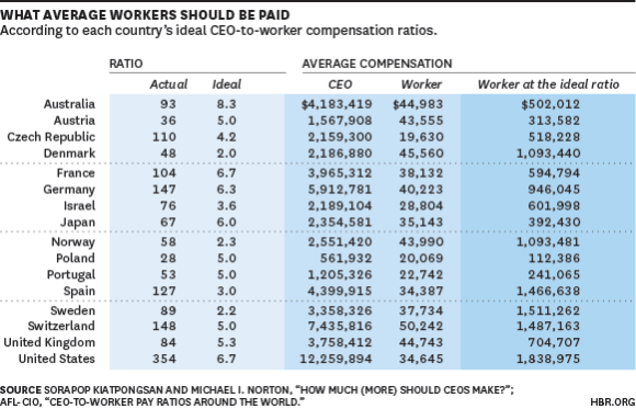 Grafikon prosečnih radničkih primanja
