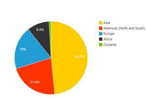 Azija ima najviše onlajn korisnika, iako zaostaje u zastupljenosti  interneta per capita