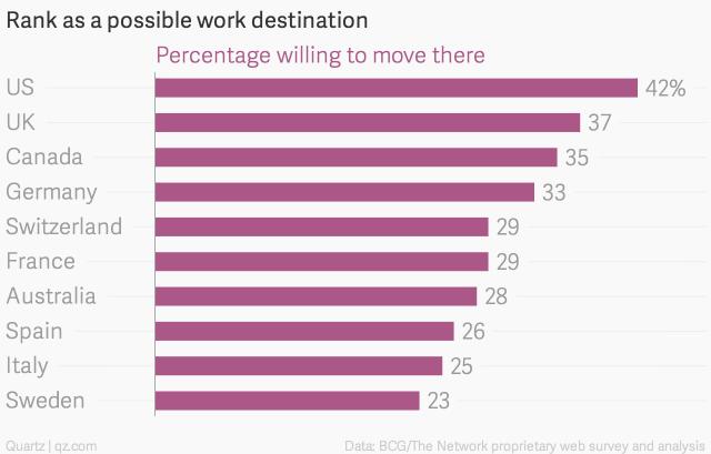 Lista najpoželjnijih destinacija za rad u inostranstvu