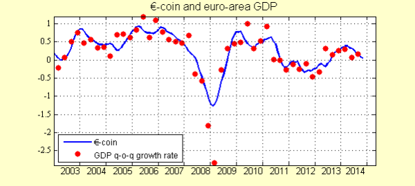 01 eurocoin_nov14