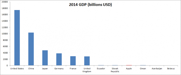 01 Apple-GVA-vs-countries-GDP-590x247