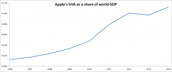 02 Apple-GVA-relative-to-world-GDP2-590x249