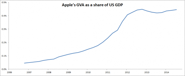 03 Apple-GVA-relative-to-US-GDP-590x243
