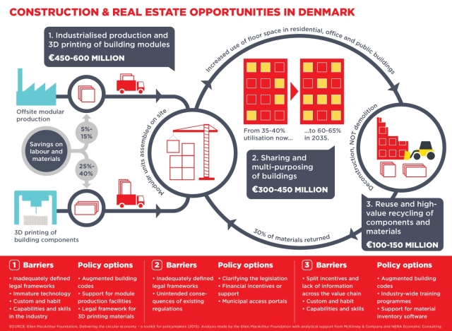 Danska: Mogućnosti za građevinski sektor i preduzimače. Infografika: Ellen Macarthur Foundation