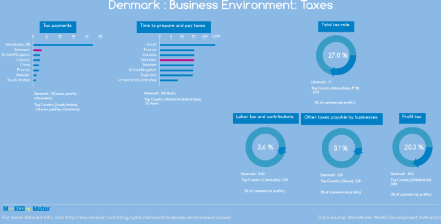 03 business-environment-taxes