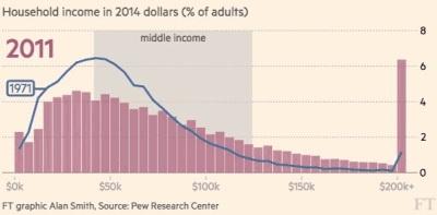 Prosečne zarade od 1971. do danas. Foto: FT-Pew