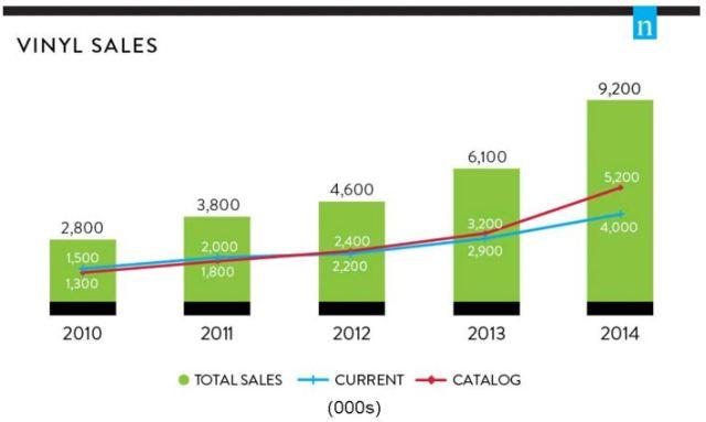 Rast prodaje vinilnih ploča tokom pet godina (2010-2014)
