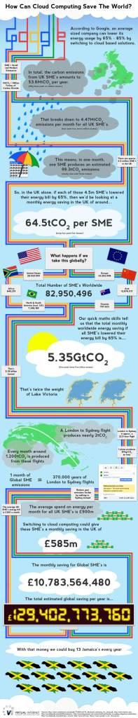 Čuvanje podataka u Oblaku i Internet mogu spasti svet uštedom ogromnih količina energije koja se troši na poslovna putovanja. Infografika: Cloud Computing News