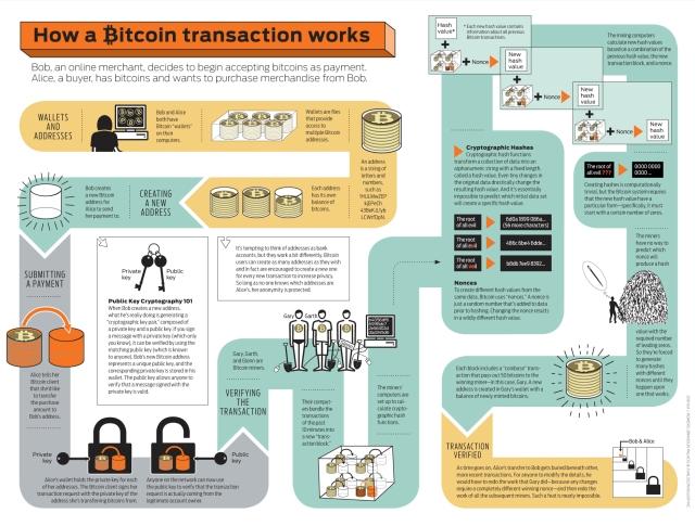 Način na koji Bitcoin funkcioniše. Foto: Ubergizmo.com