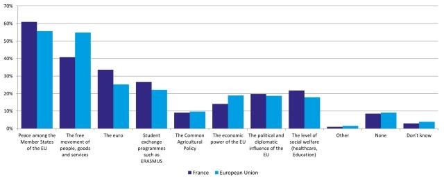 Graf: Eurobarometer/ France Stratégie