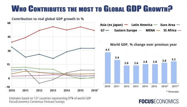 Doprinos globalnom rastu po kontinentima i ekonomskim grupama