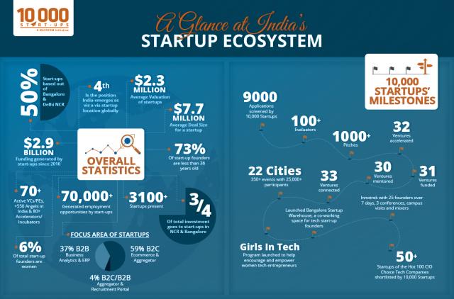 Infografika: Nasscom