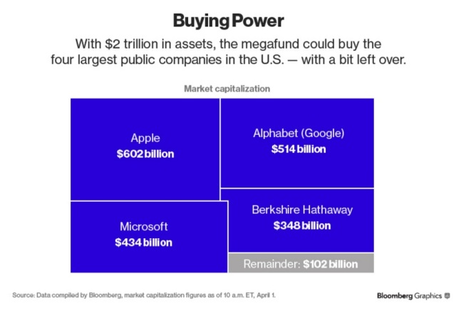 Graf: Bloomberg Graphics