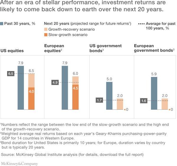 Umanjivanje profitnih prinosa tokom poslednje tri decenije