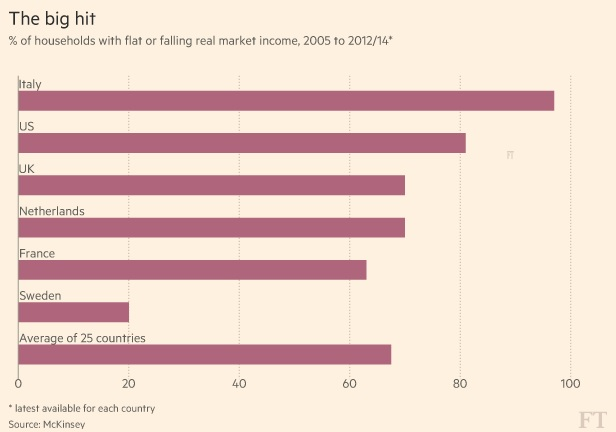 Grafik: Financial Times