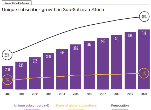 Jedinstveni pretplatnički rast u podsaharskoj Africi