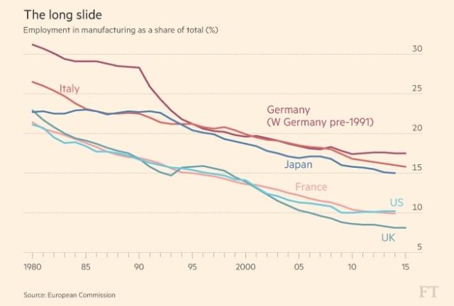 Tabela: Financial Times