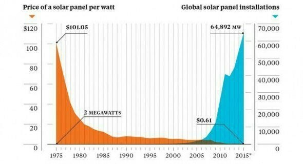 Cena solarnih panela po vatu. Foto: Earth Policy Institute/Bloomberg