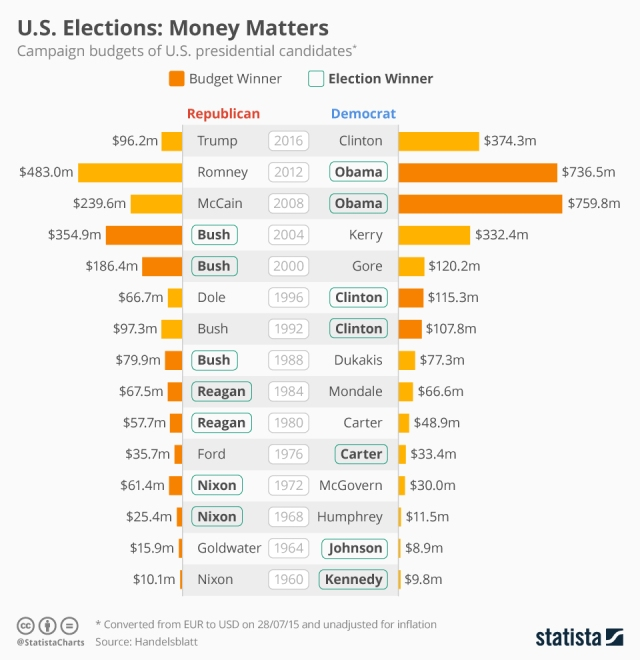 us_elections_money_matters_n