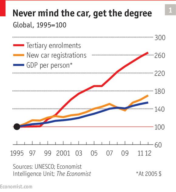 Dijagram 1: Zaboravi kola – nabavi diplomu