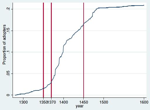 Slika 2: S-krivulja prikazuje rast zastupljenosti javnih časovnika u Evrop