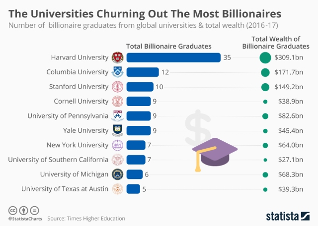 universities_churning_out_the_most_billionaires_n
