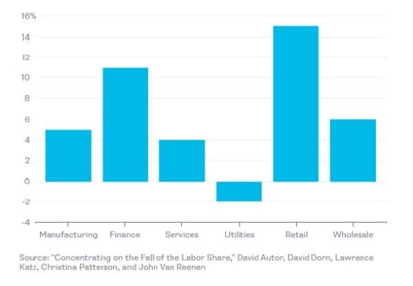 Promene u koncentraciji na tržištu između 1982. i 2012. 4 vodeće kompanije