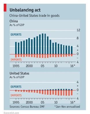 Izvor: The Economist