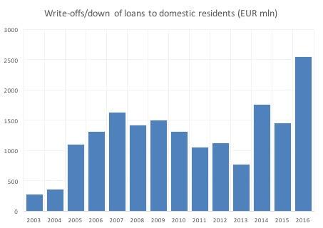 Izvor: Centralna banka Grčke