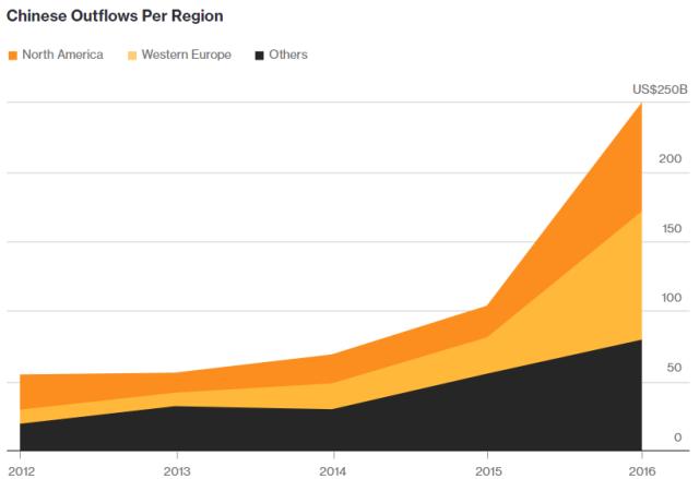 Odliv kineskog novca ka ostalim svetskim regionima, 2012 - 2016