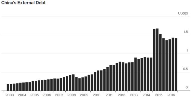 Kineski spoljni dug za period 2003 - 2016