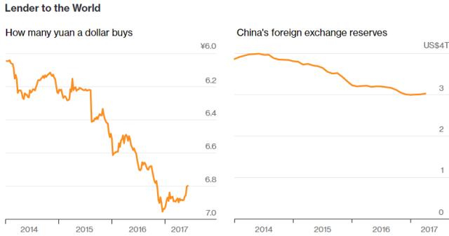 Pozajmice ka svetu: 1. koliko je dolara kupljeno juanom, 2. kineske rezerve u devizama 2014 - 2017
