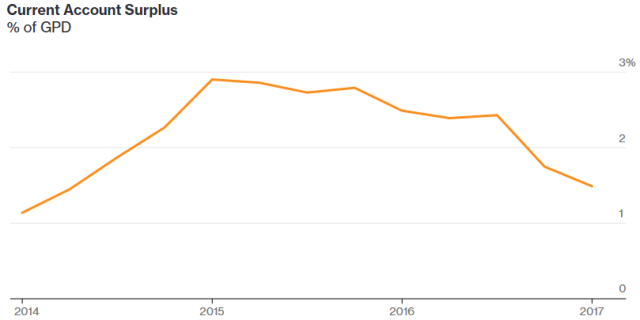 Trenutni ogromni viškovi novca prisutni na kineskom tekućem računu, 2014-2017