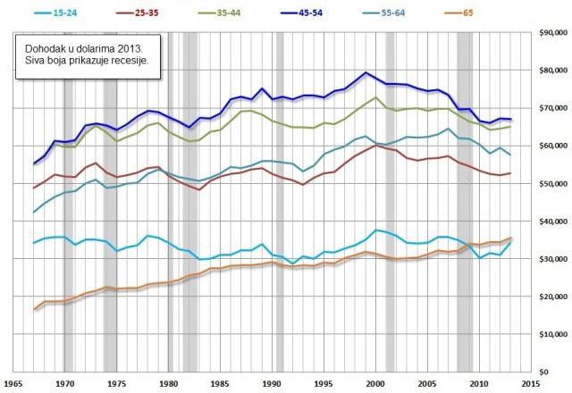 Realni srednji dohodak domaćinstva u odnosu na starost glave domaćinstva. Izvor: dshort.com