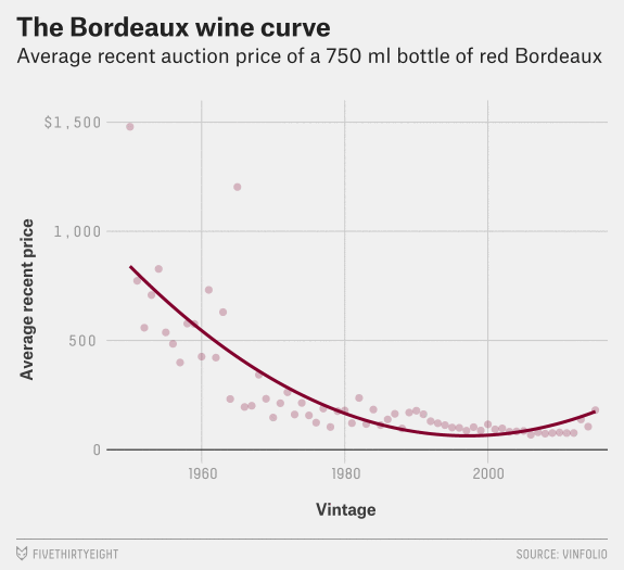 Skorašnja prosečna cena bordoških vina na aukcijama (boce od 750ml)