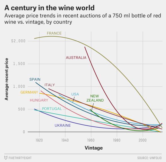 Stoleće u svetu vina: Prosečna cena boce crvenog (750ml) u odnosu na njegovu starost (1920-2000)