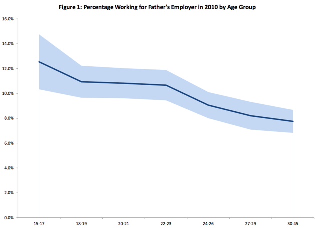Procenat onih koji rade kod ocevog poslodavca po starosnoj dobi