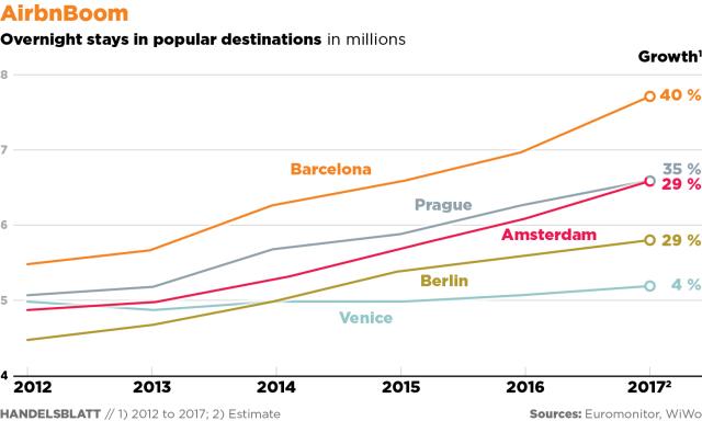 Procvat Airbnb šering turizma: broj noćenja na popularnim destinacijama izražen u milionima