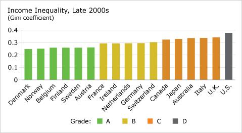 Nejednakost u primanjima krajem 2000tih Gini koeficijent