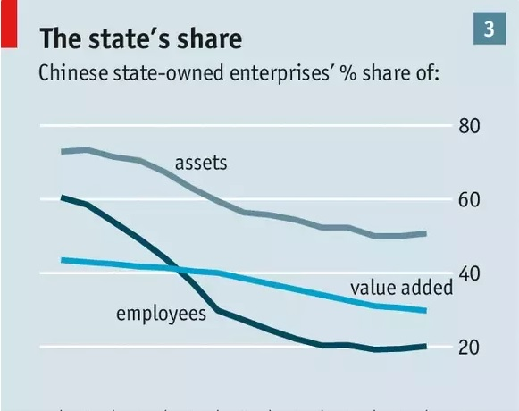 (Grafikon: The Economist)