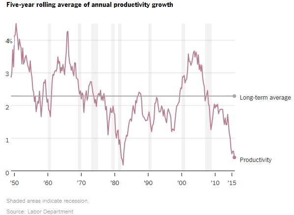 Rast produktivnosti usporava. Američka proizvodnja po radnom satu raste sporije nego što je to bio slučaj početkom 1980-tih.
