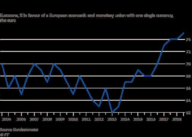 Evrozona je sačinjena zarad koristi po evropsku ekonomiju i monetarnu uniju, sa jednom jedinom valutom - evrom