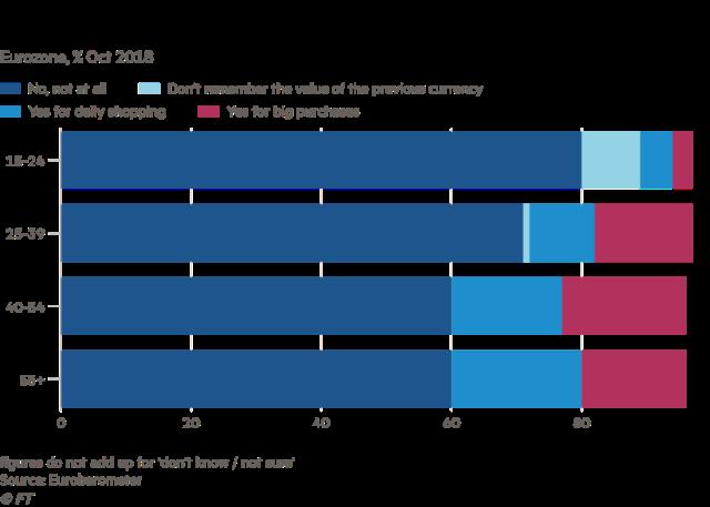 Izvor: Eurobarometer/FT