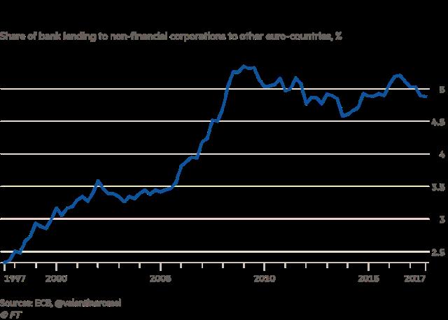 Izvor: ECB, @valentinaromei/FT